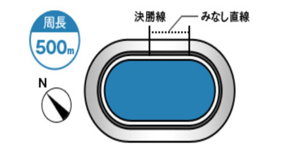 宇都宮競輪(5/15〜)「GⅢワンダーランドカップ」のバンク解説
