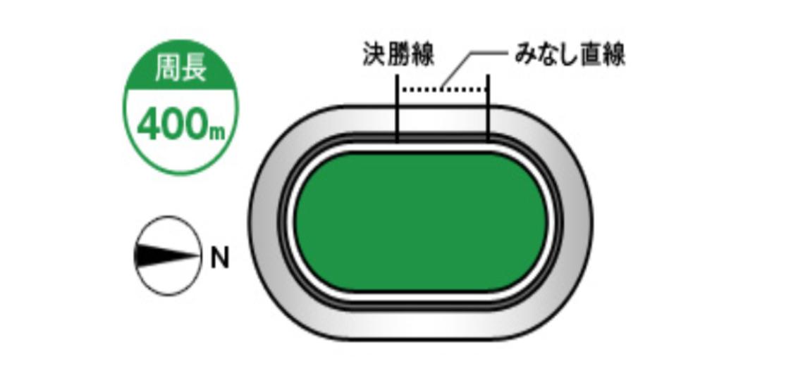 弥彦競輪(7/18〜)「G3ふるさとカップ」のバンク解説