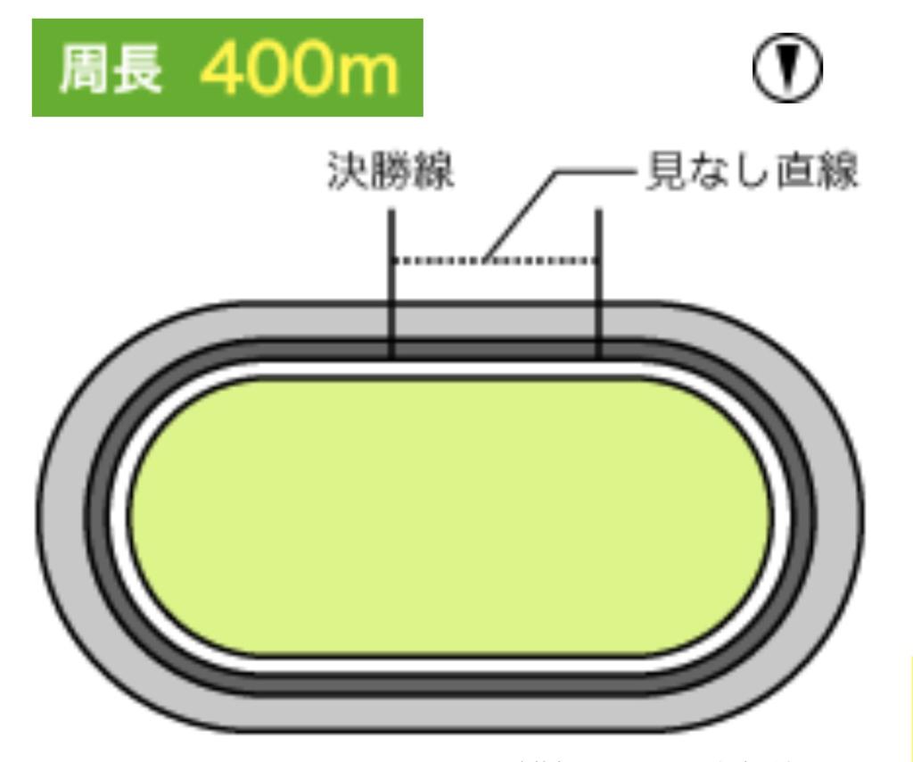 高松競輪(1/30〜)「GⅢ玉藻杯争覇戦」のバンク解説