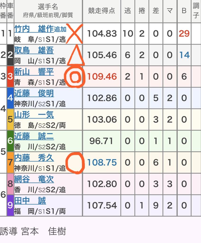 高松競輪 (2/2)「GⅢ玉藻杯争覇戦」の買い目