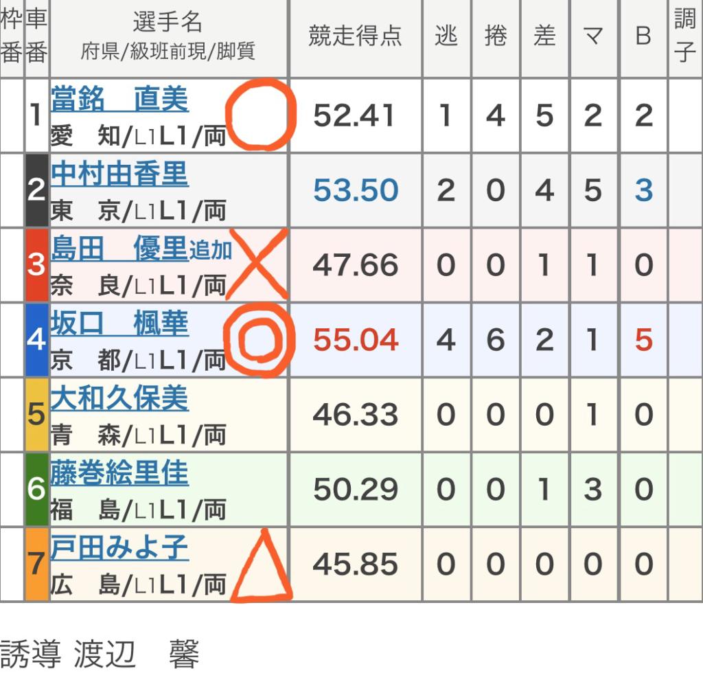 平塚競輪 (2/4)「FⅡShonanBMW杯」の買い目