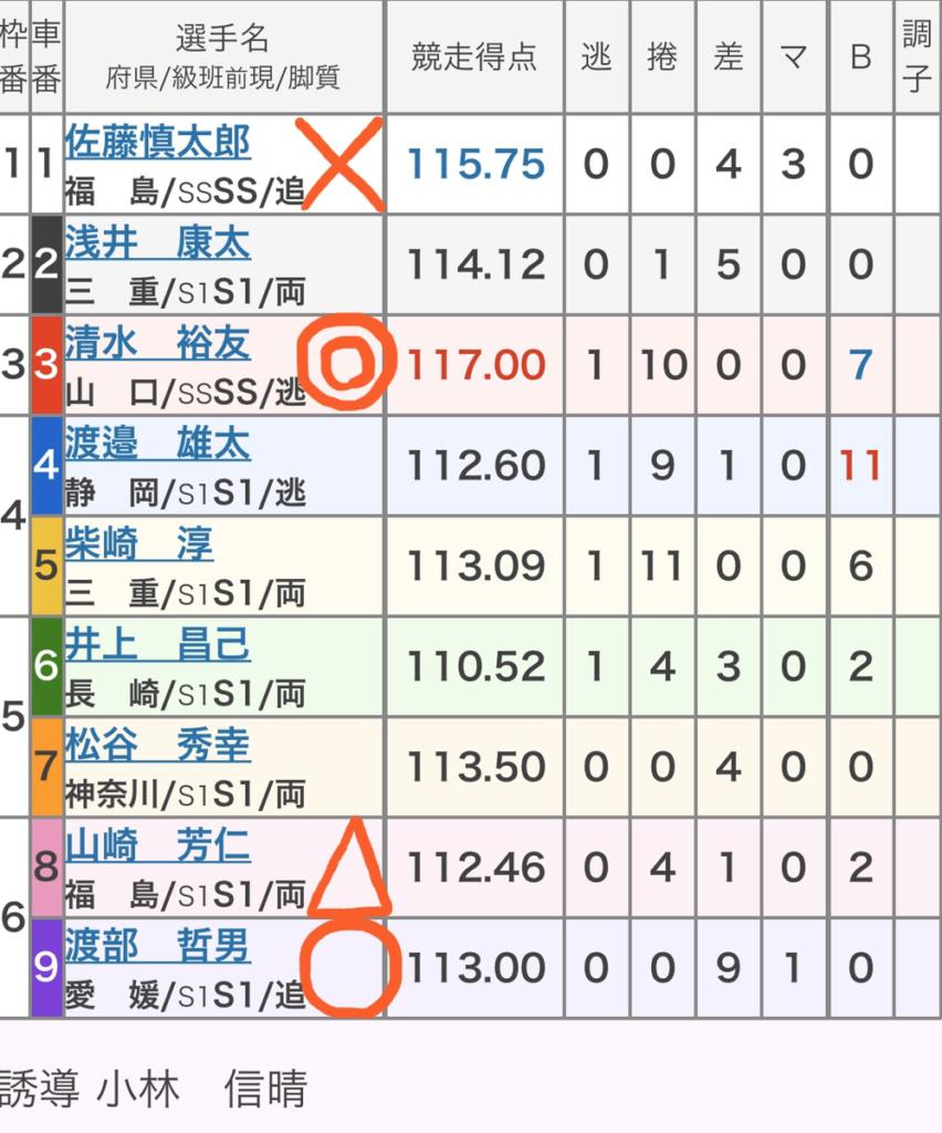 豊橋競輪 (2/8)「GⅠ読売新聞社杯全日本選抜競輪」の買い目