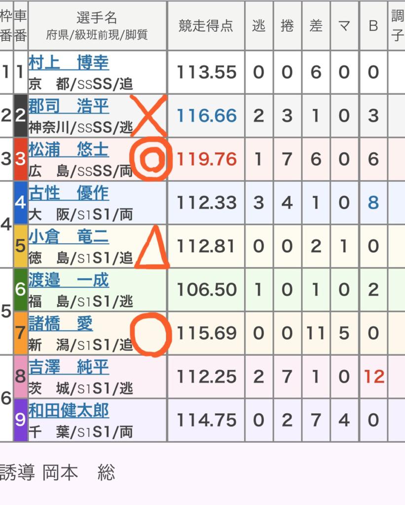 競輪 選抜 杯 全日本 読売 社 新聞