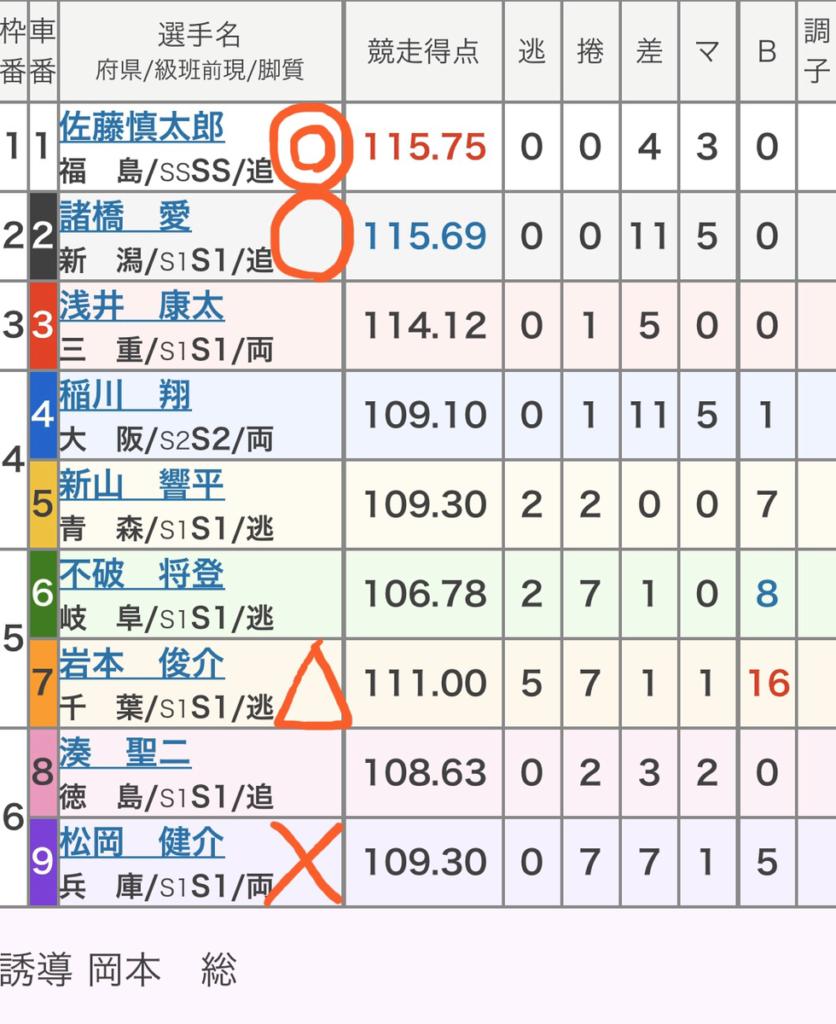 豊橋競輪 (2/9)「GⅠ読売新聞社杯全日本選抜競輪」の買い目