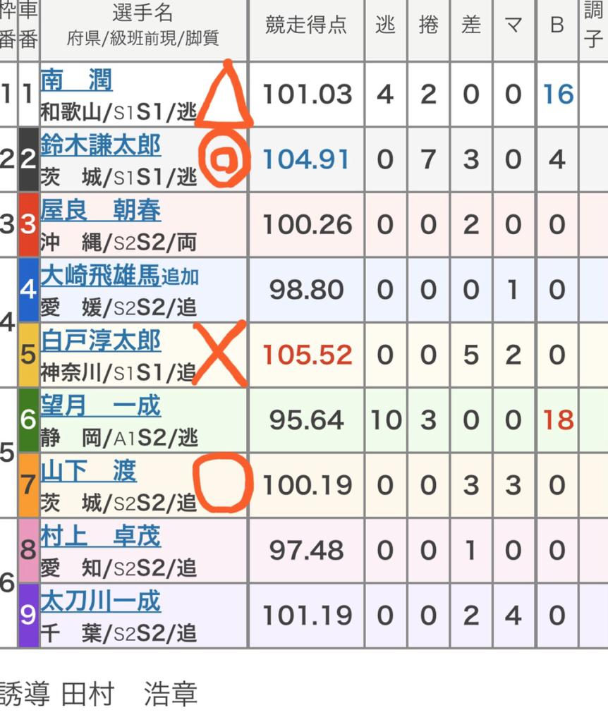 小松島競輪 (2/13)「FⅠ第18回笹田伸二杯争覇戦」の買い目