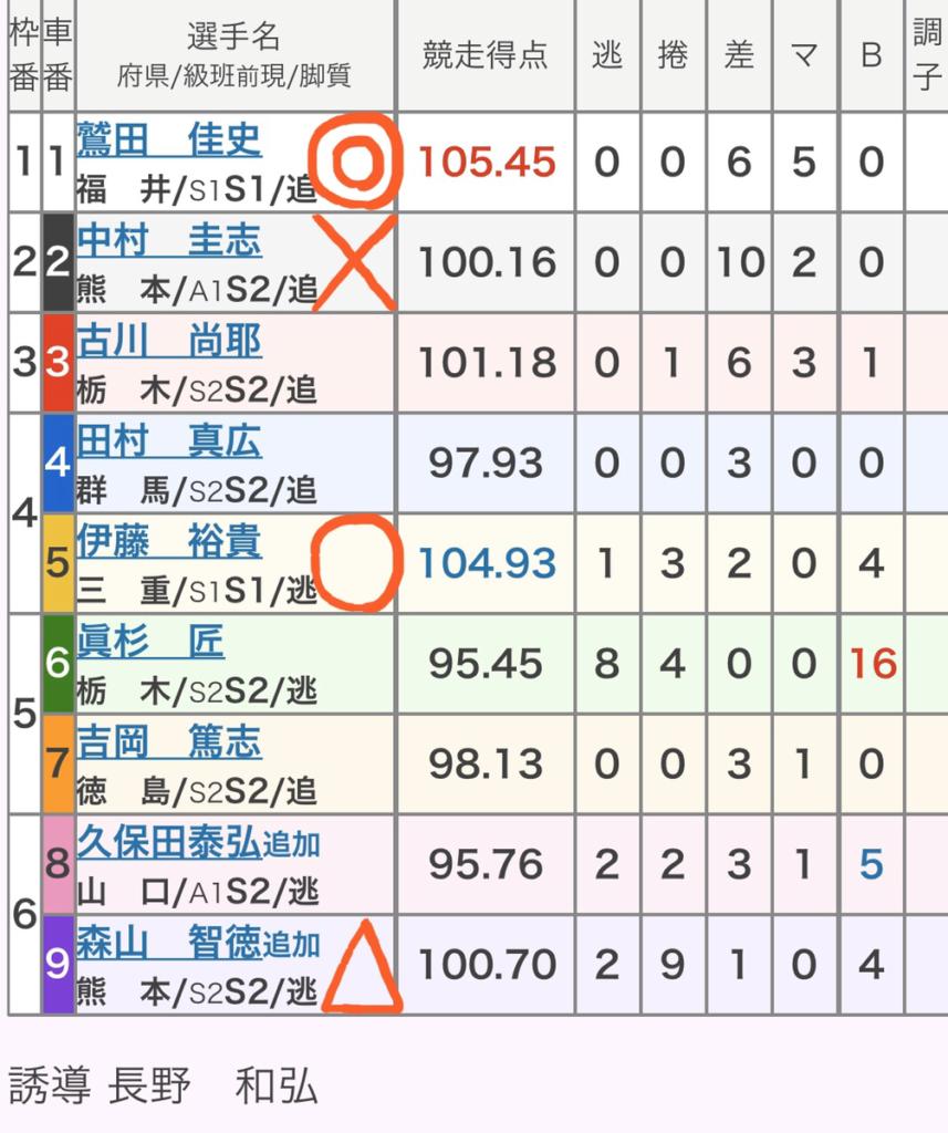 小倉競輪 (2/14)「GⅢ第2回小倉濱田翁カップ」の買い目