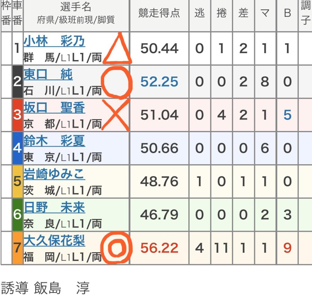 立川競輪 (2/18)「FⅡ第11回前節立川市営スポーツニッポン杯」の買い目