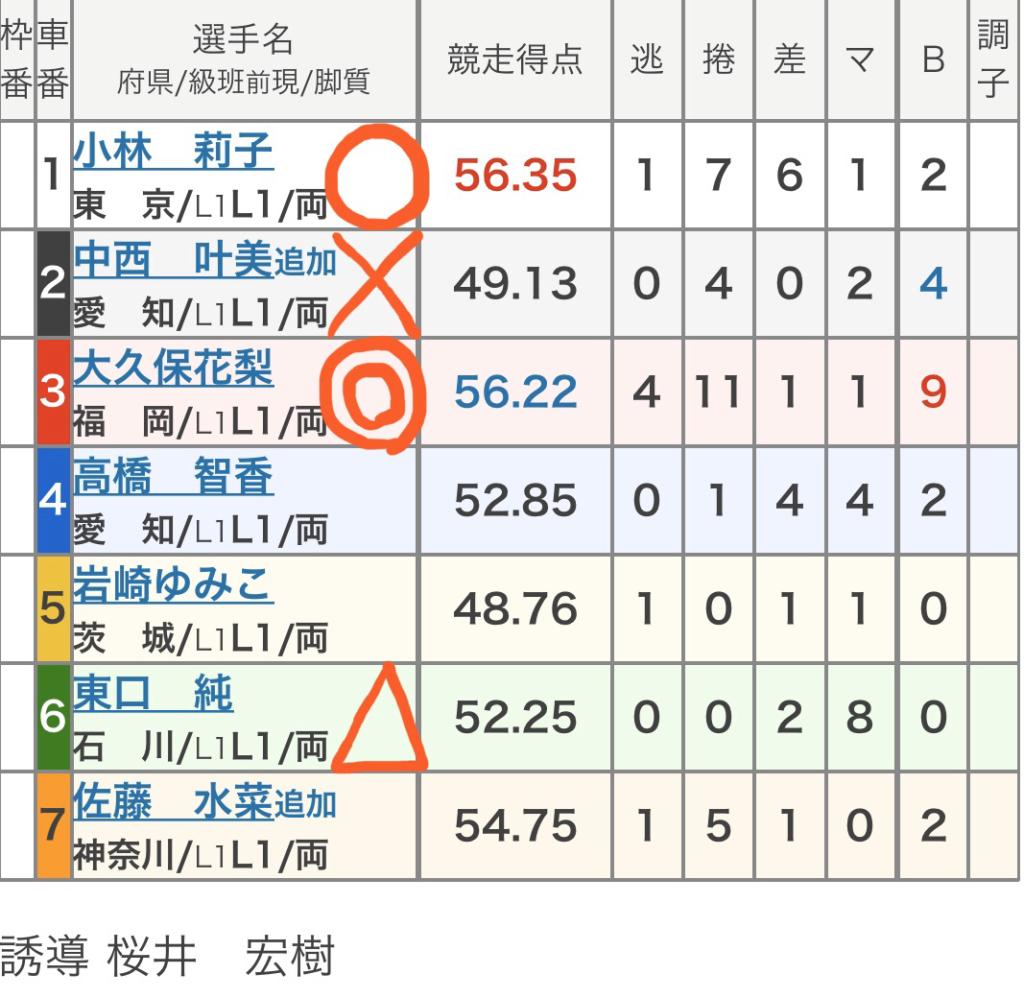 立川競輪 (2/19)「FⅡ第11回前節立川市営スポーツニッポン杯」の買い目