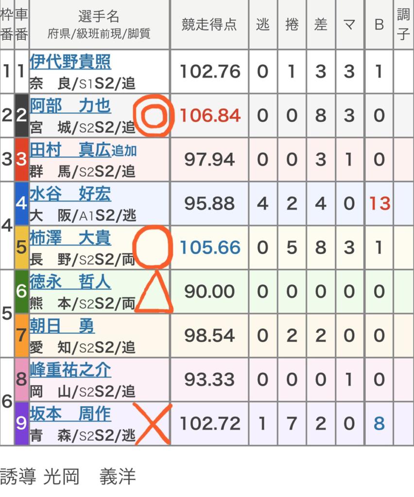 名古屋競輪 2/20「FⅠ中京スポーツ杯」の買い目
