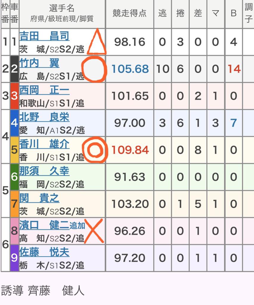 静岡競輪 2/21「GⅢたちあおい賞争奪戦」の買い目