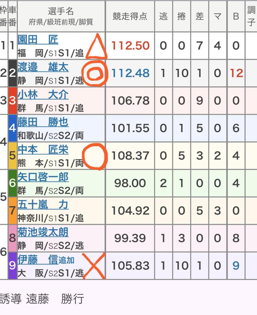 静岡競輪 2/22「GⅢたちあおい賞争奪戦」の買い目