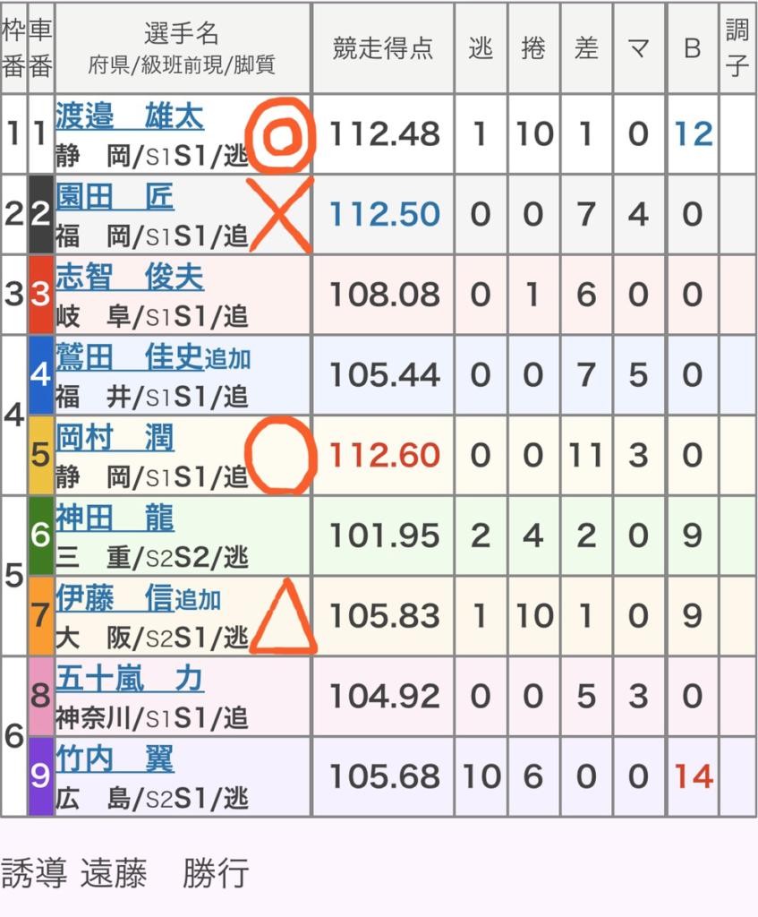 静岡競輪 2/23「GⅢたちあおい賞争奪戦」の買い目