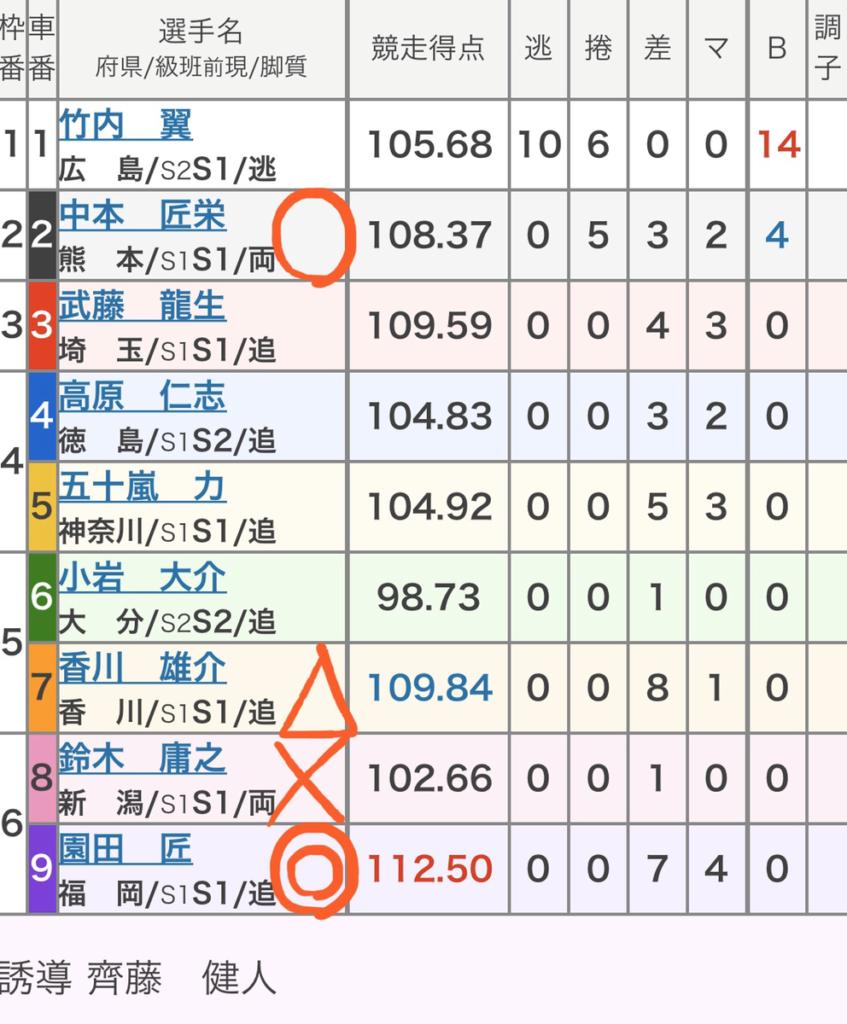 静岡競輪 2/24「GⅢたちあおい賞争奪戦」の買い目