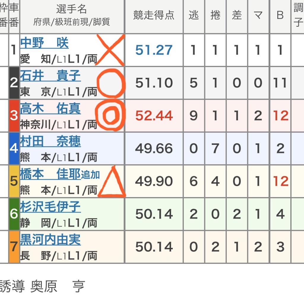 川崎競輪 2/26「FⅠラ・ピスタ新橋カップ」の買い目