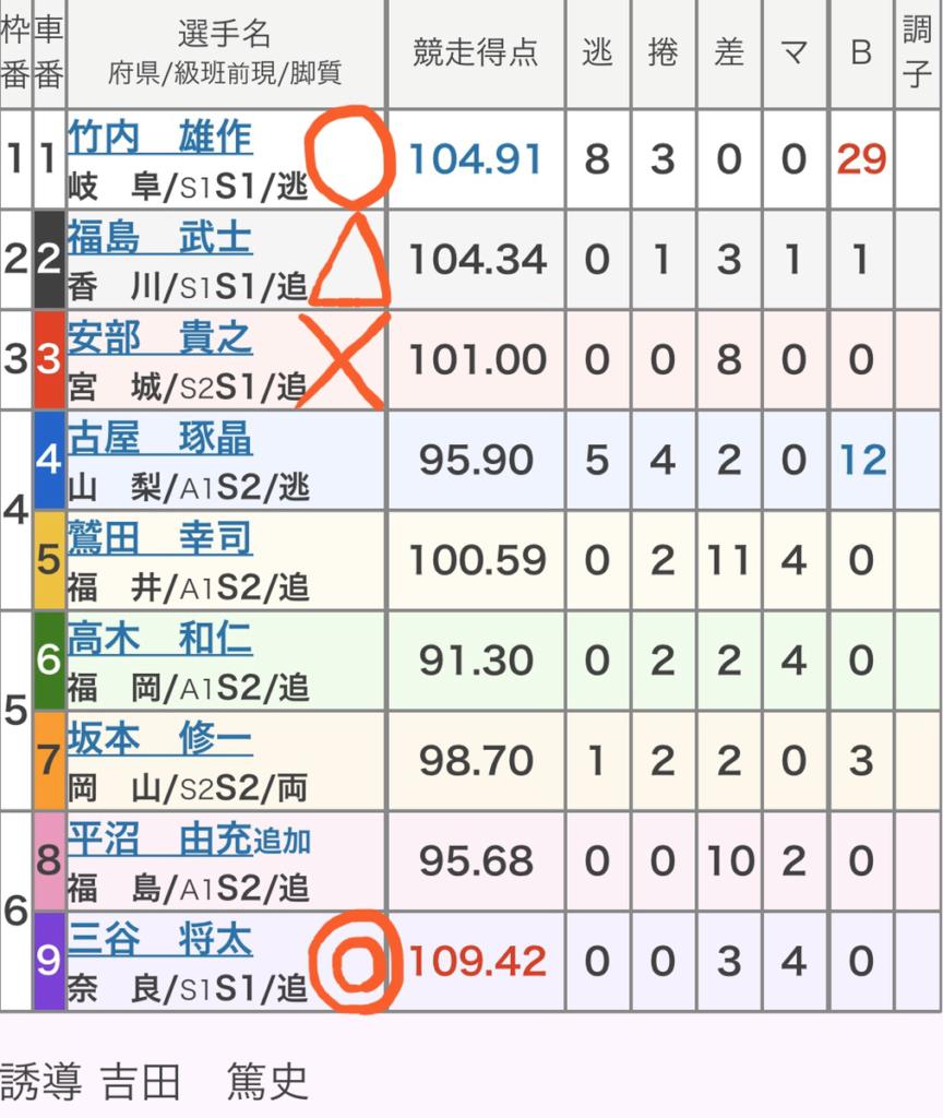 奈良競輪 2/27「GⅢ春日賞争覇戦」の買い目