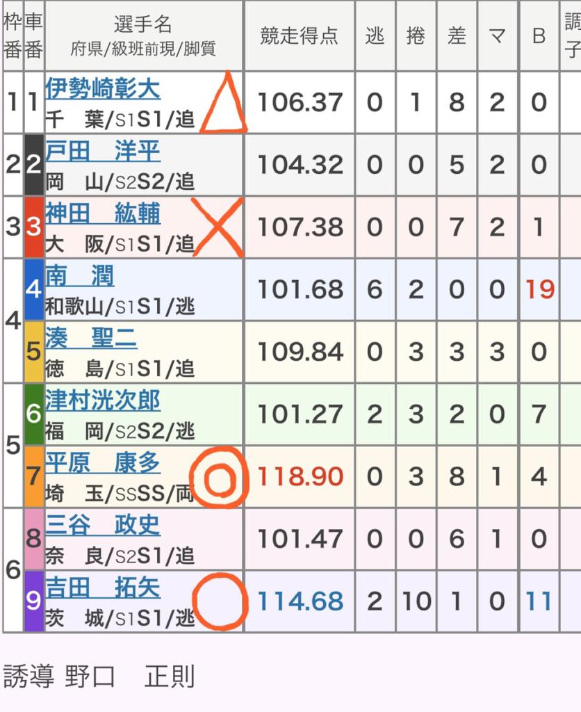 奈良競輪 2/28「GⅢ春日賞争覇戦」の買い目