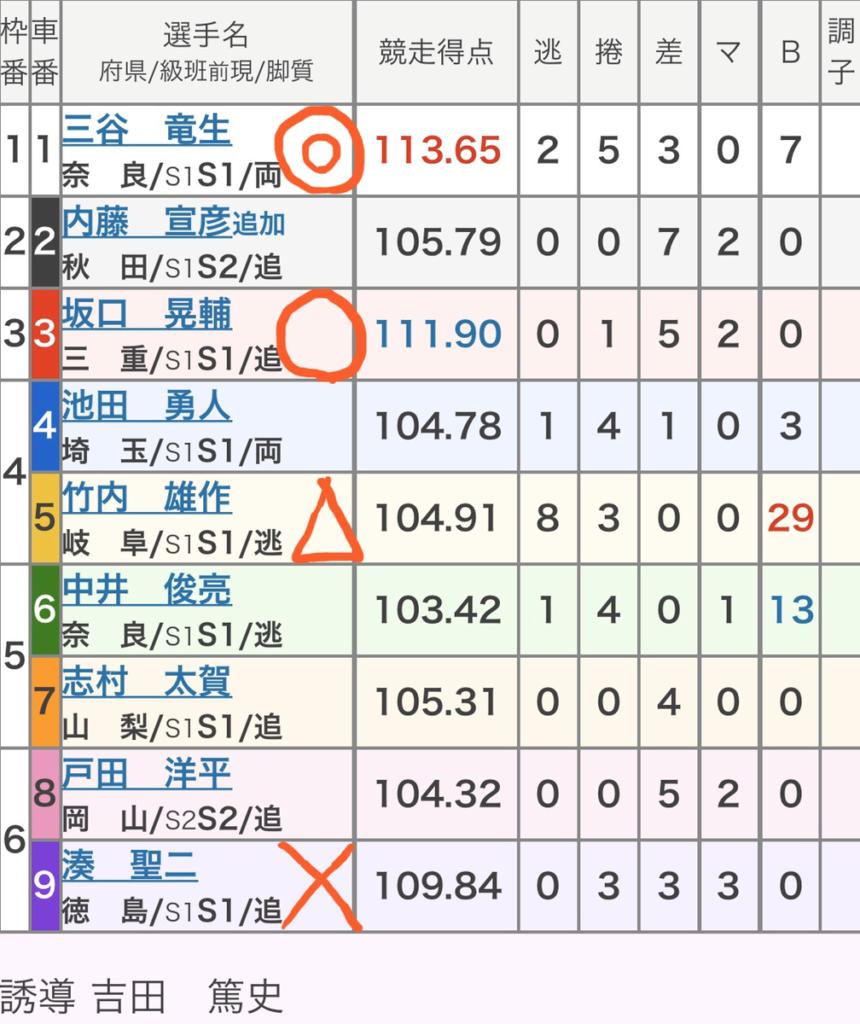 奈良競輪 2/29「GⅢ春日賞争覇戦」の買い目