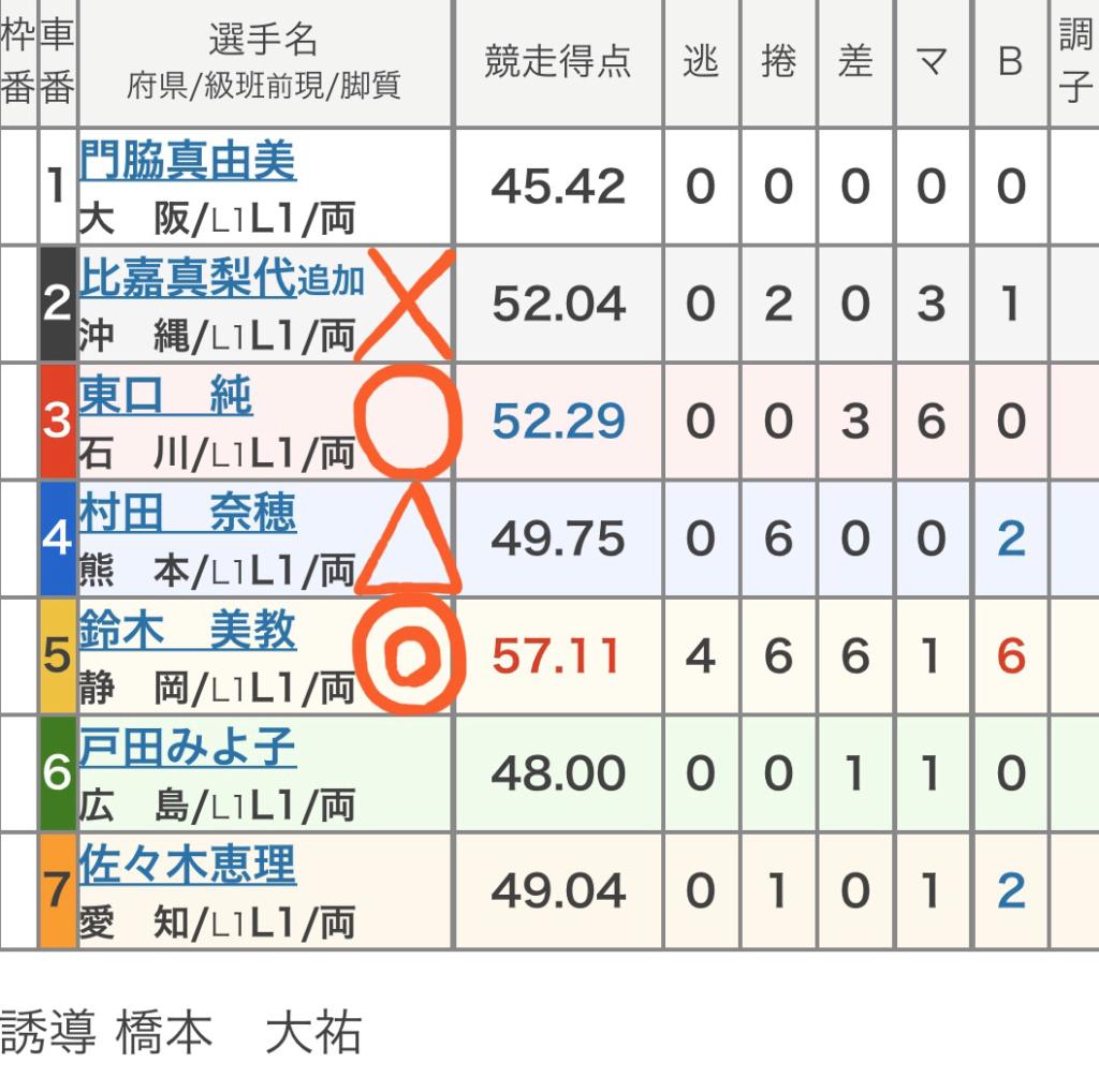 大垣競輪 (3/3)「FⅡ大垣記念」の買い目