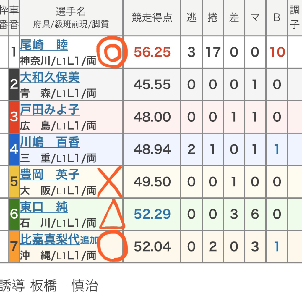 大垣競輪 (3/4)「FⅡ大垣記念」の買い目