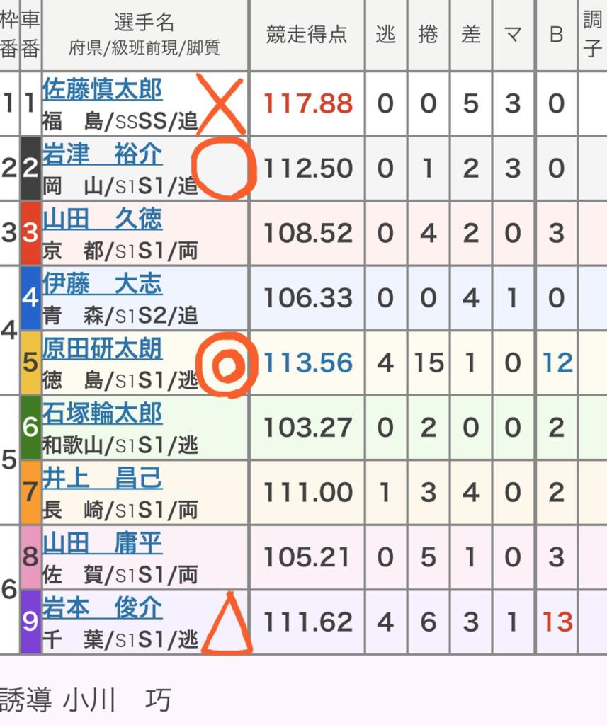 玉野競輪 3/6「GⅢ瀬戸の王子杯争奪戦」の買い目