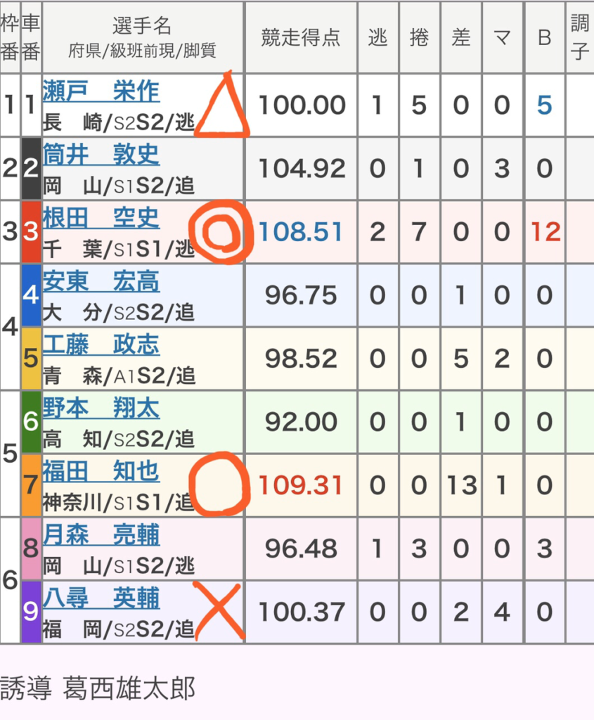 松山競輪 3/12「GⅢ金亀杯争覇戦」の買い目