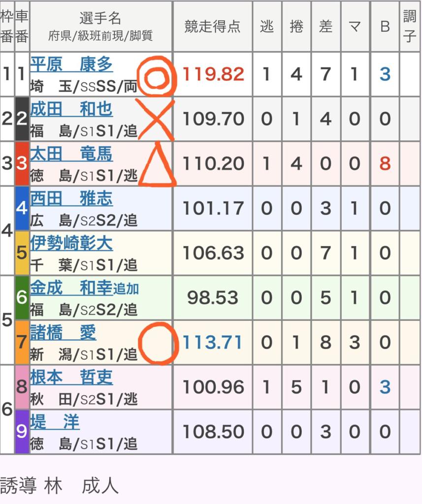 松山競輪 3/13「GⅢ金亀杯争覇戦」の買い目