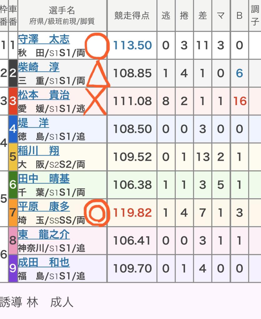 松山競輪 3/14「GⅢ金亀杯争覇戦」の買い目