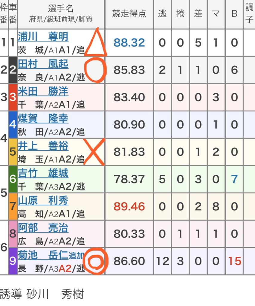 平塚競輪 3/17「FⅠJC・湘南ローズカップ戸川杯」の買い目