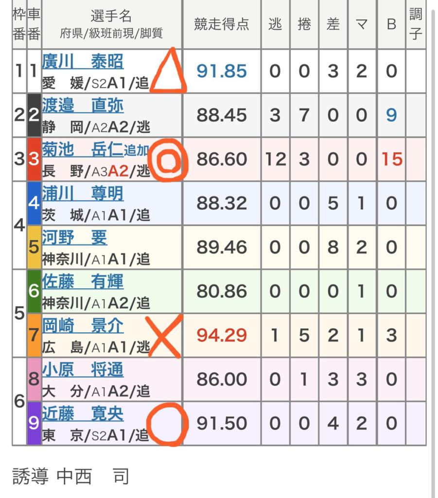 平塚競輪 3/18「FⅠJC・湘南ローズカップ戸川杯」の買い目
