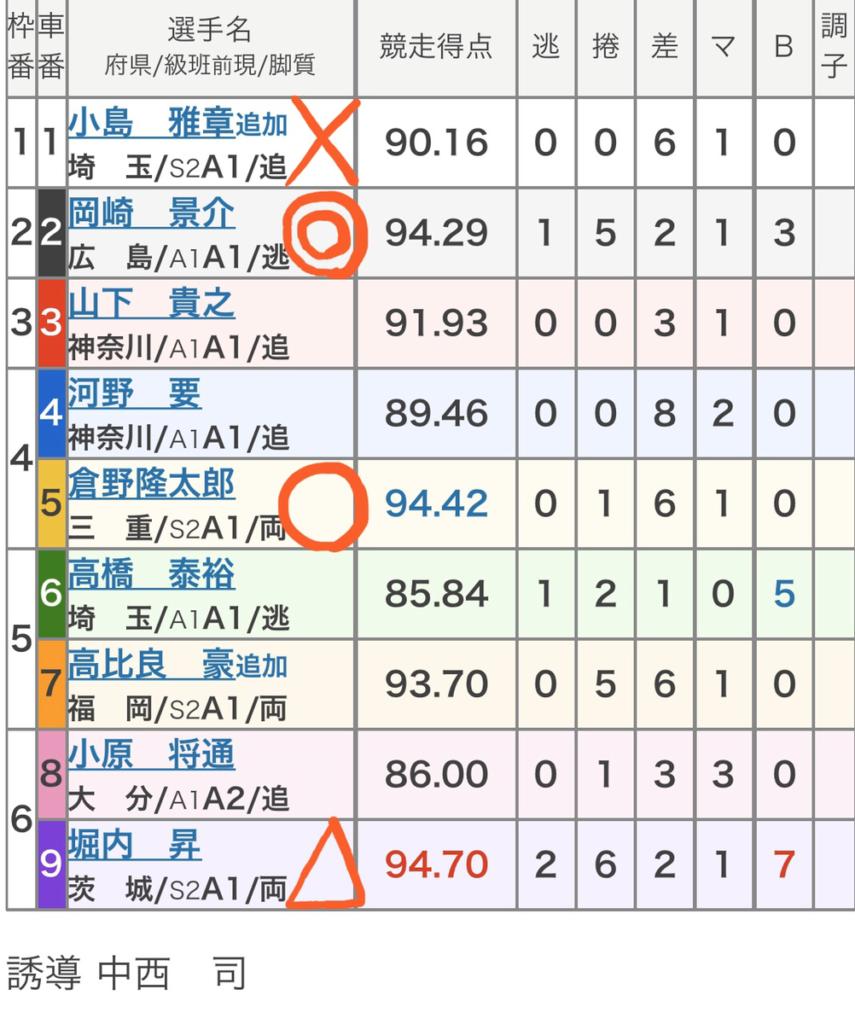 平塚競輪 3/19「FⅠJC・湘南ローズカップ戸川杯」の買い目