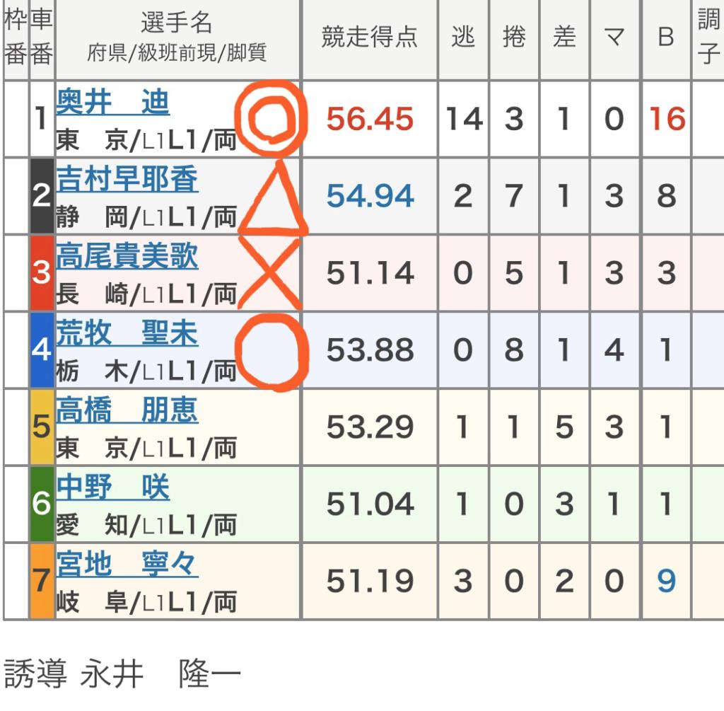 立川競輪 3/25「FⅡ立川記念」の買い目