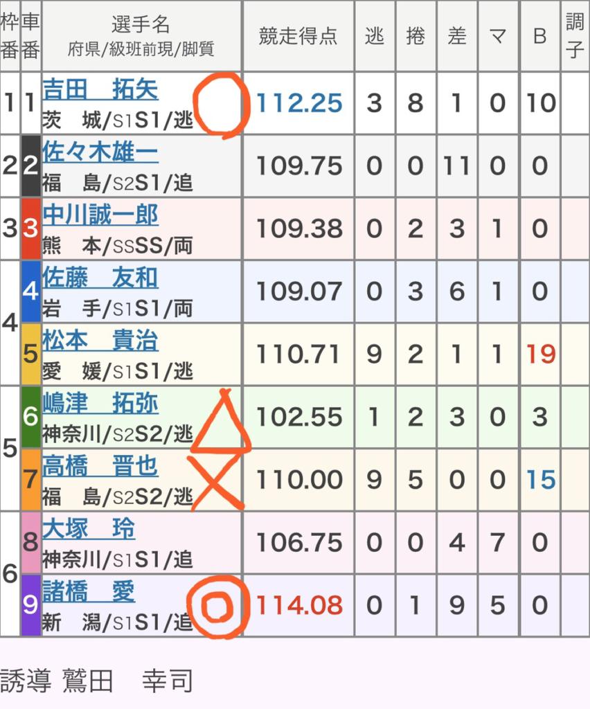 福井競輪 3/27「GⅡウィナーズカップ」の買い目
