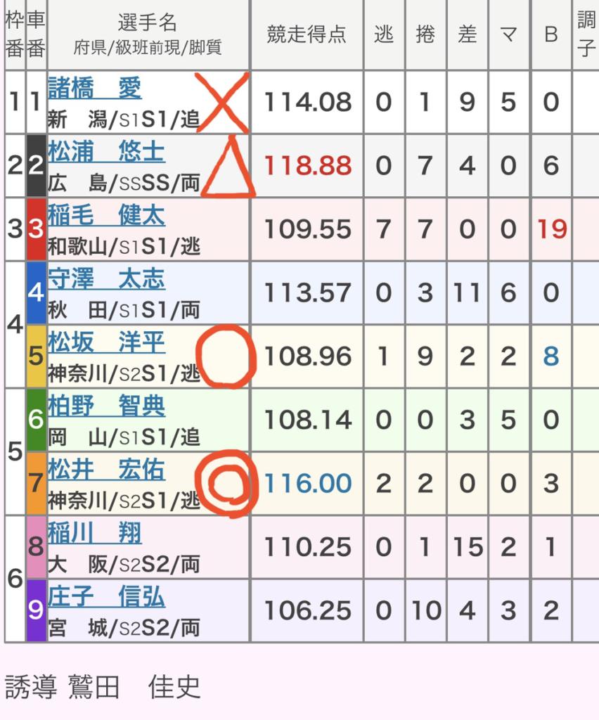 福井競輪 3/28「GⅡウィナーズカップ」の買い目