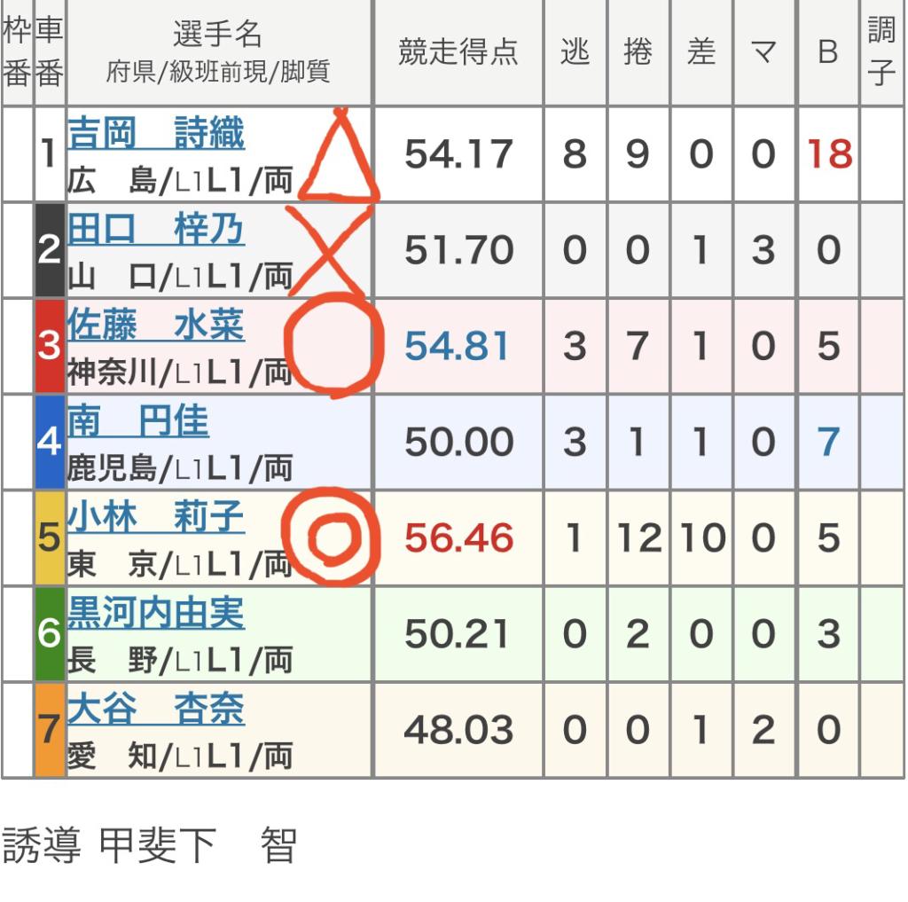 広島競輪 3/31「FⅠ第33回古田泰久記念杯」の買い目