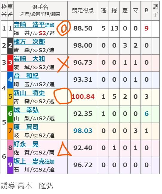 小田原競輪 4/1「FⅠ報知新聞社杯争奪戦」の買い目
