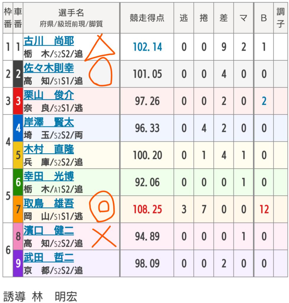 高知競輪 4/2「GⅢよさこい賞争覇戦」の買い目