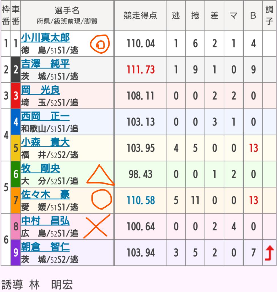 高知競輪 4/3「GⅢよさこい賞争覇戦」の買い目
