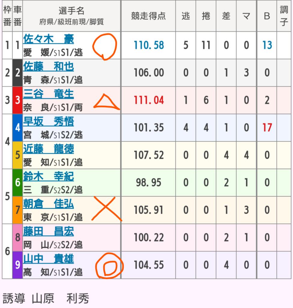 高知競輪 4/4「GⅢよさこい賞争覇戦」の買い目