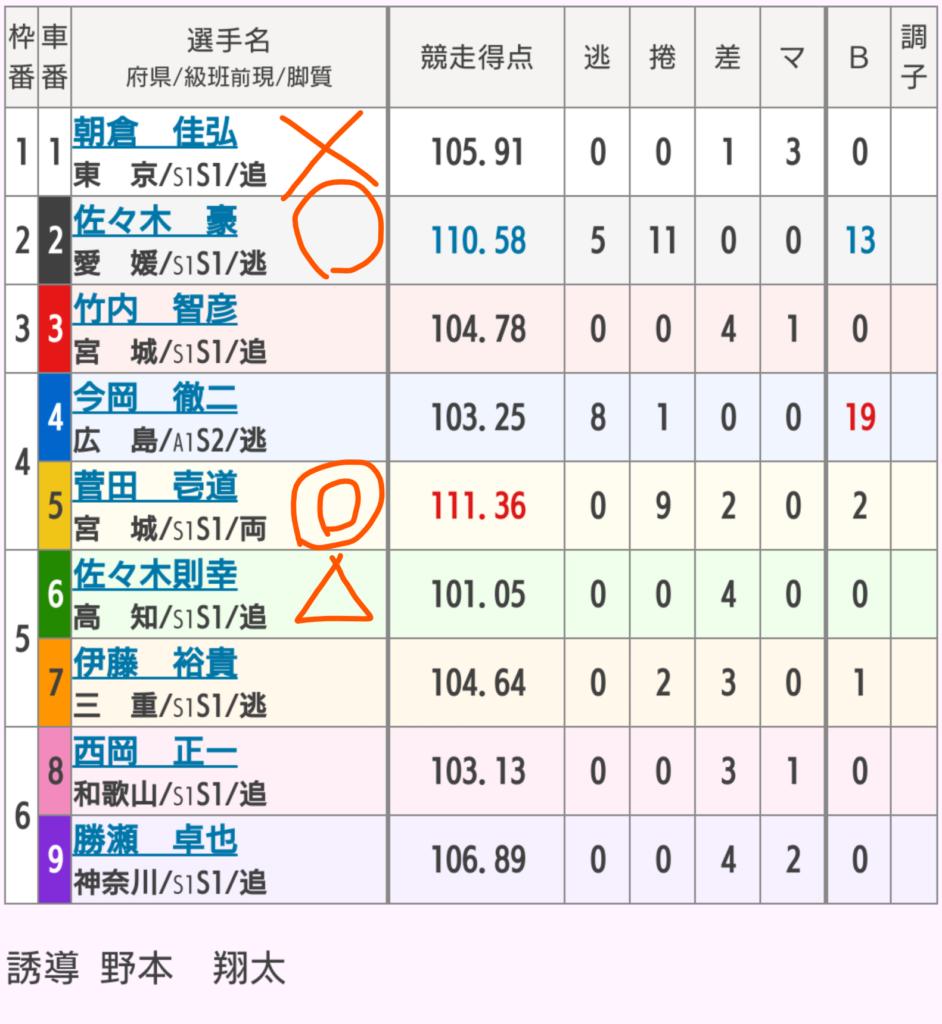 高知競輪 4/5「GⅢよさこい賞争覇戦」の買い目