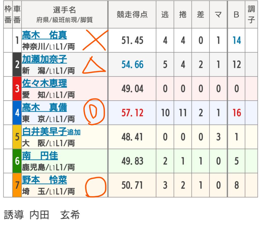立川競輪 4/7「FⅠ第1回前節立川市営デイリースポーツ杯」の買い目