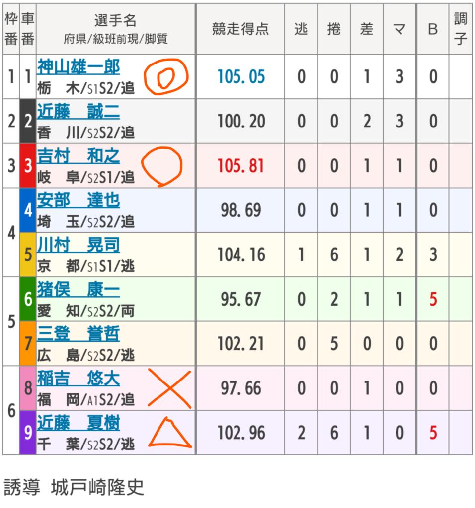 小倉競輪 4/9 「FⅠ九州競輪記者クラブ杯」の買い目