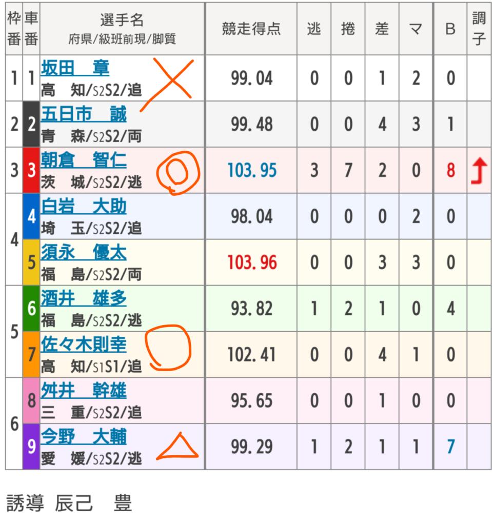 奈良競輪 4/10「FⅠまほろばナイトR 青垣賞争覇戦 チャリロト杯」の買い目