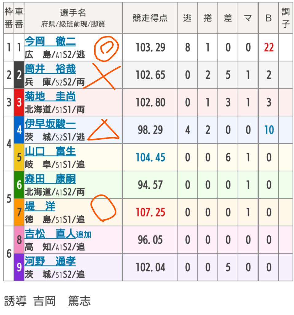 小松島競輪 4/14「FⅠ第31回金長たぬき杯争奪戦」の買い目