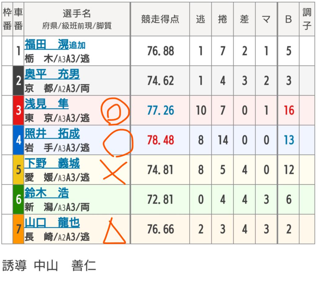 弥彦競輪 4/15「 FⅡ新潟スポーツ賞」の買い目