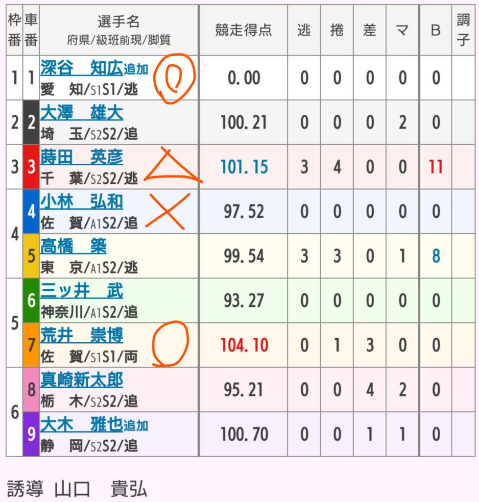 武雄競輪 4/23「GⅢ大楠賞争奪戦」の買い目