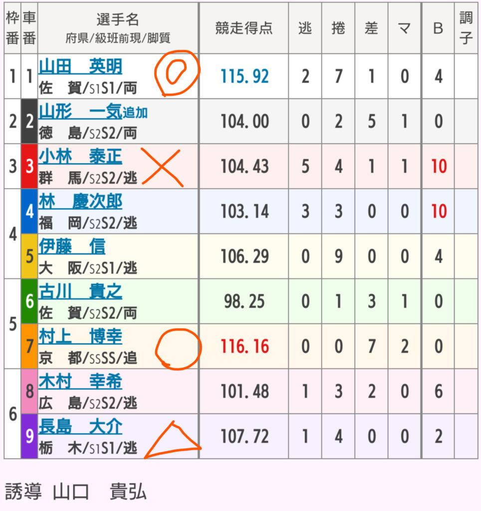 武雄競輪 4/24「GⅢ大楠賞争奪戦」の買い目