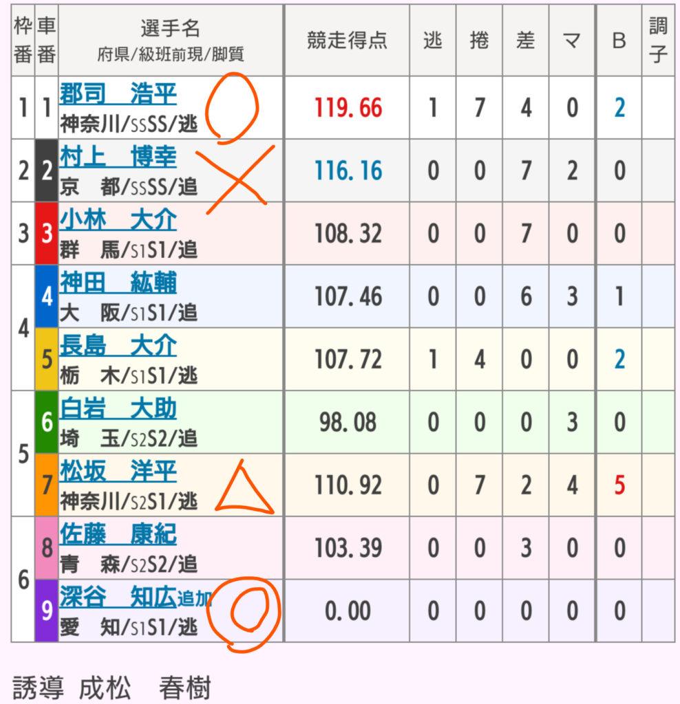 武雄競輪 4/25「GⅢ大楠賞争奪戦」の買い目