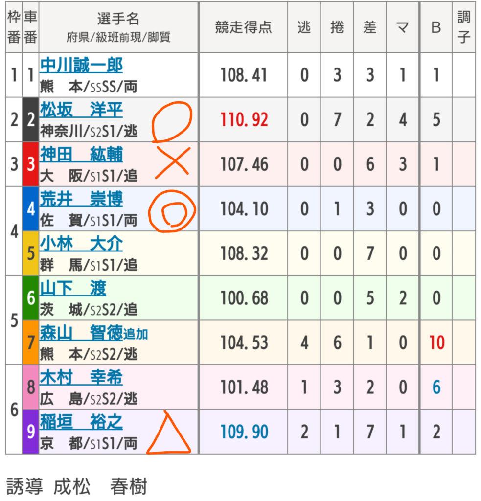 武雄競輪 4/26「GⅢ大楠賞争奪戦」の買い目
