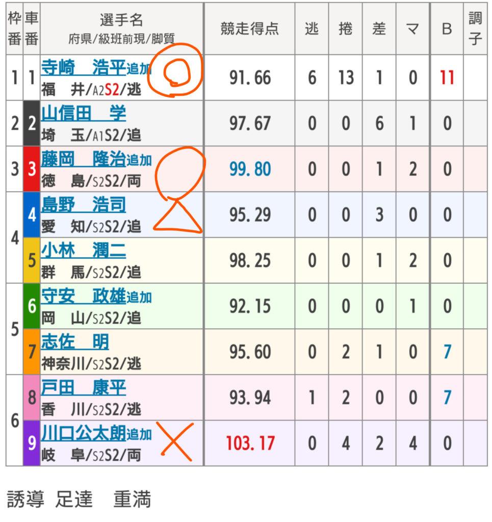 武雄競輪 4/28「FⅠ第5回トップ&ウィンちゃんカップ」の買い目