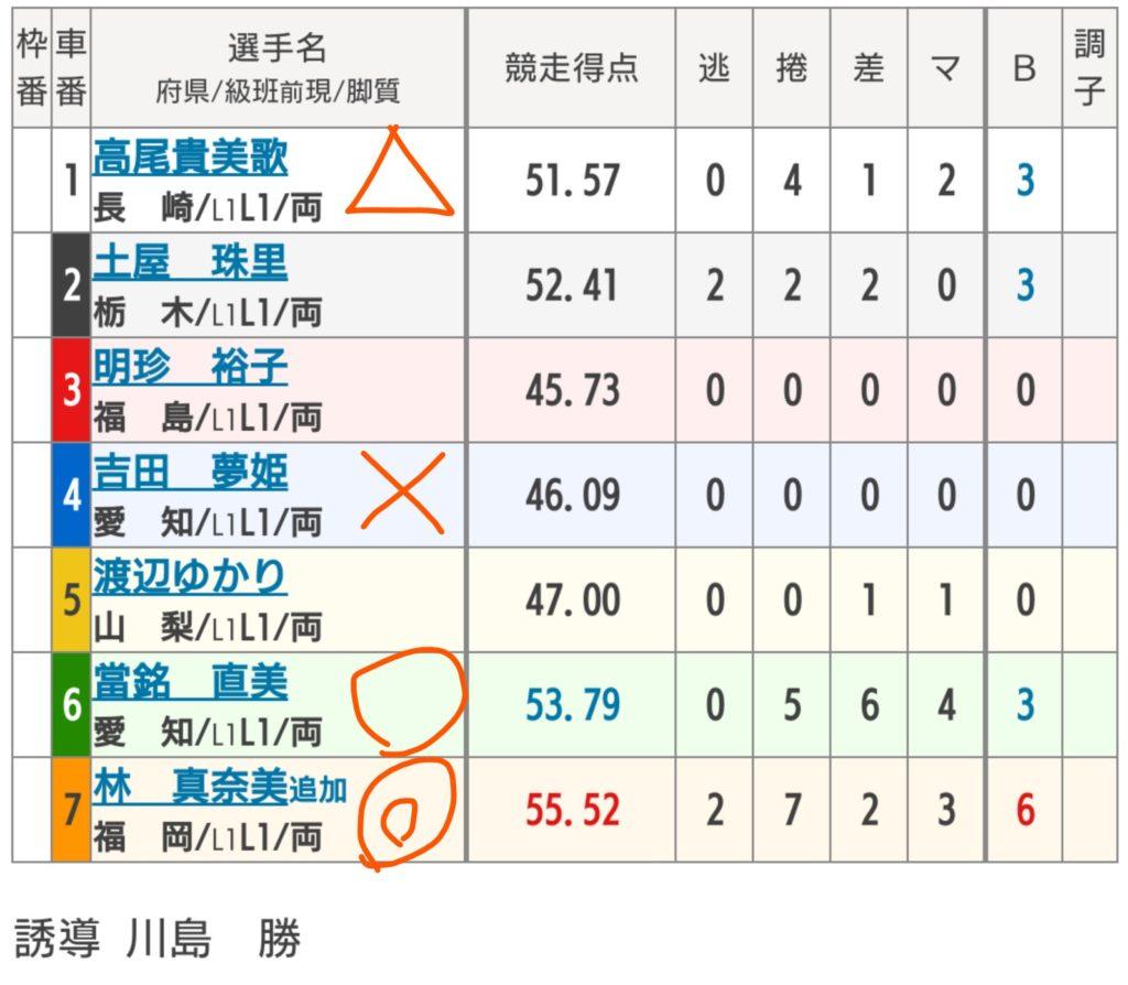 武雄競輪 4/29「FⅠ第5回トップ&ウィンちゃんカップ」の買い目